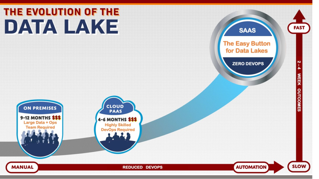 Cloud Data Lake Evolution