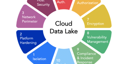Cloud Data Lake Security Controls